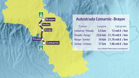Pentru săceleni tronsonul de autostradă Râşnov-Predeal nu prea contează